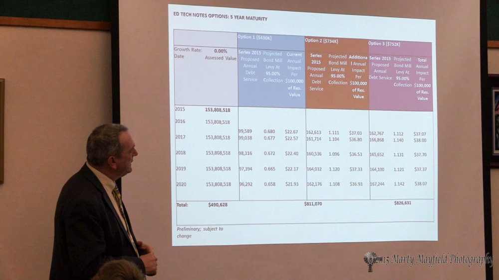 Option #3 was chosen by the Raton School Board to provide new technology for Raton school students. The option will result in a property tax increase of $37 to $38 a year over a five year period. Total cost of the bond is $826,631.