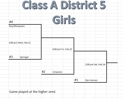 2018 1A District 5 girls